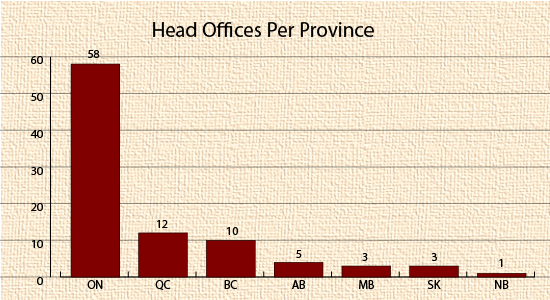 Head Offices per Province