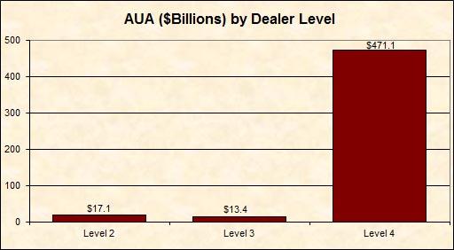 AUA by Dealer Level