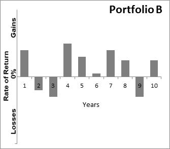 Graph showing Sample Portfolio B