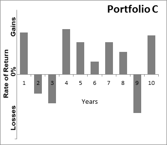 Graph showing Sample Portfolio A