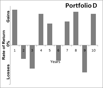 Graph showing Sample Portfolio D