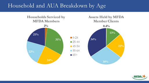 Household and AUA breakdown by age