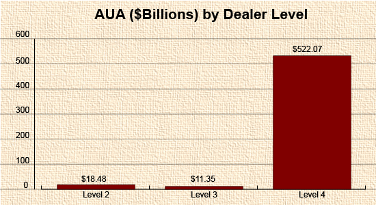 AUA by Dealer level