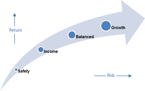Graphic that indicates risk and reward