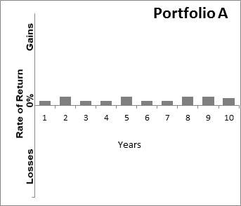 Graph showing Sample Portfolio A